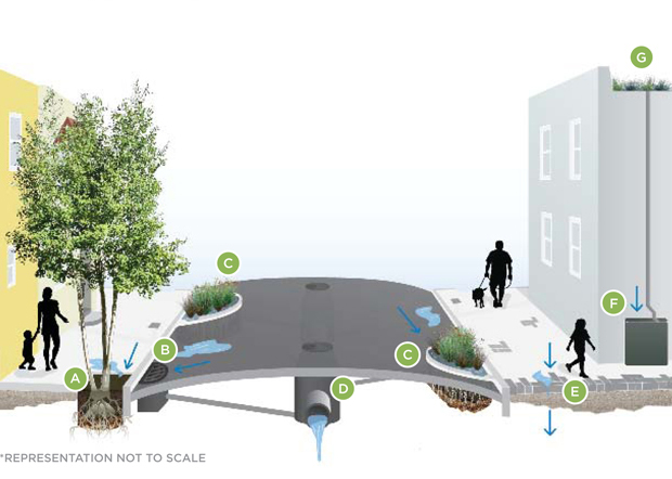 San Francisco Public Utilities Commission rendering