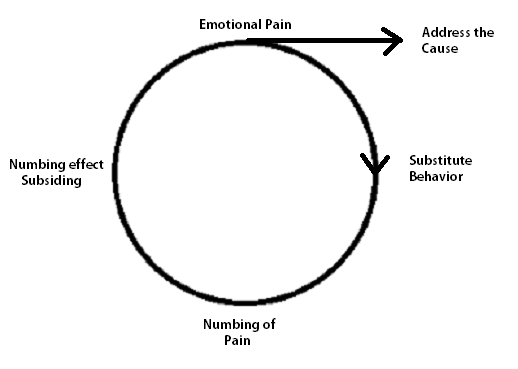 emotional cycle of abuse diagram printable rock addiction and cycles mmm munson mission musings the can also be shown in four similar steps especially terms intimate relationships there is a building tension followed by an