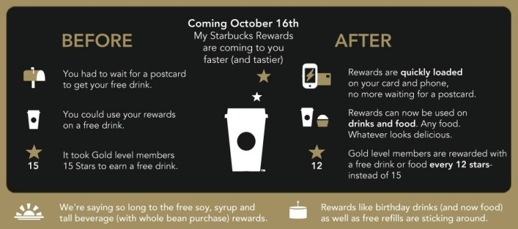 My Starbucks Rewards Changes in October