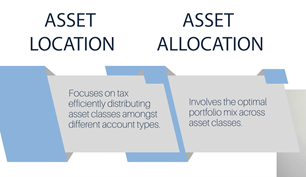 Asset location versus asset allocation