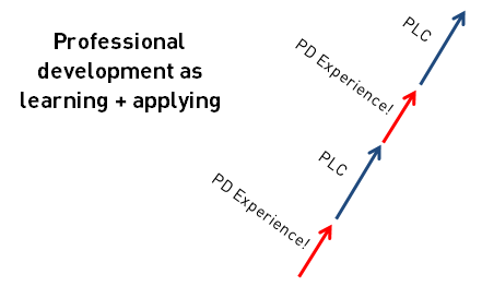 Professional Learning Communities (PLCs)
