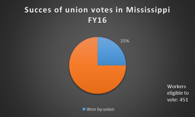 Mississippi held four union elections in fiscal year 2016, resulting in one victory and two workers in Meridian receiving union representation.
