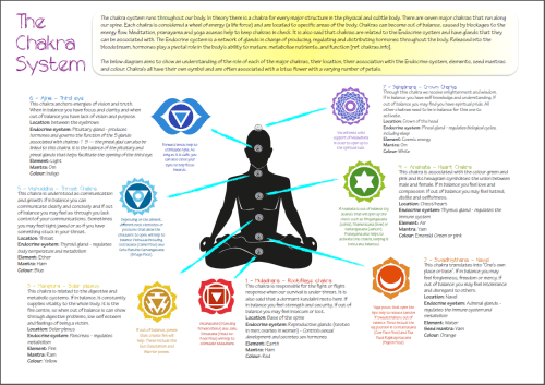 small resolution of the chakra system