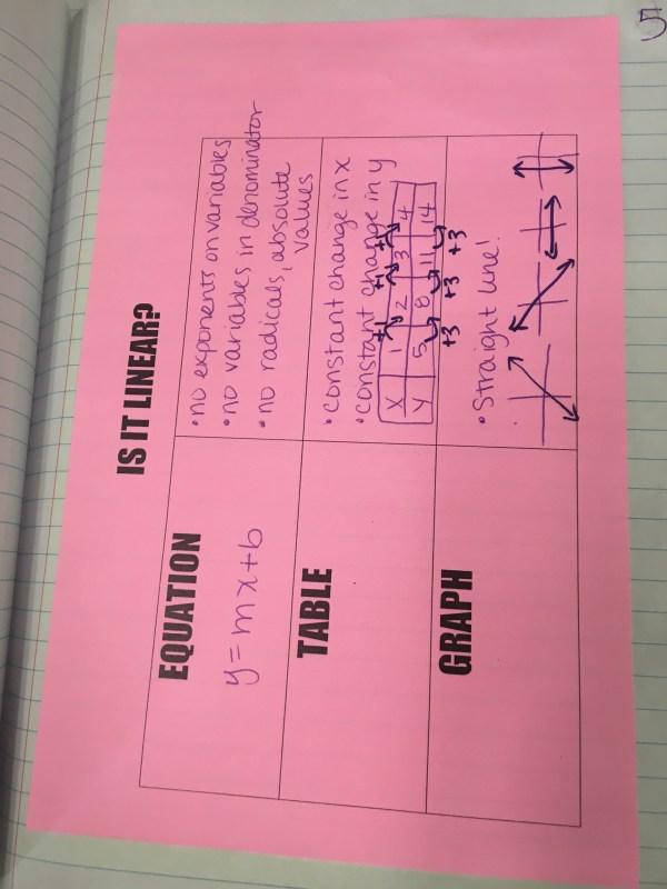 Algebra 2 Unit 1 Interactive Notebooks Mastalio Math - Year