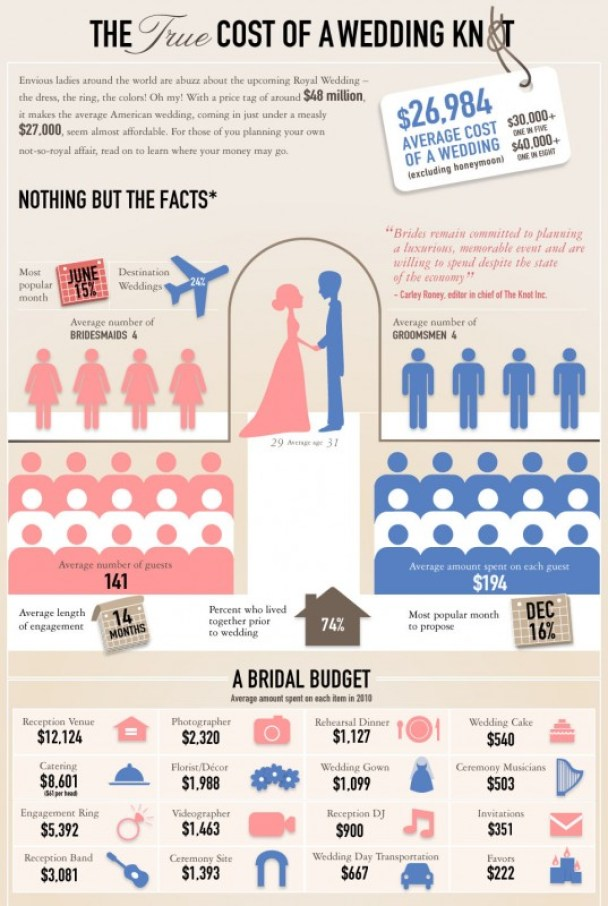 the true cost of a wedding knot infographic married