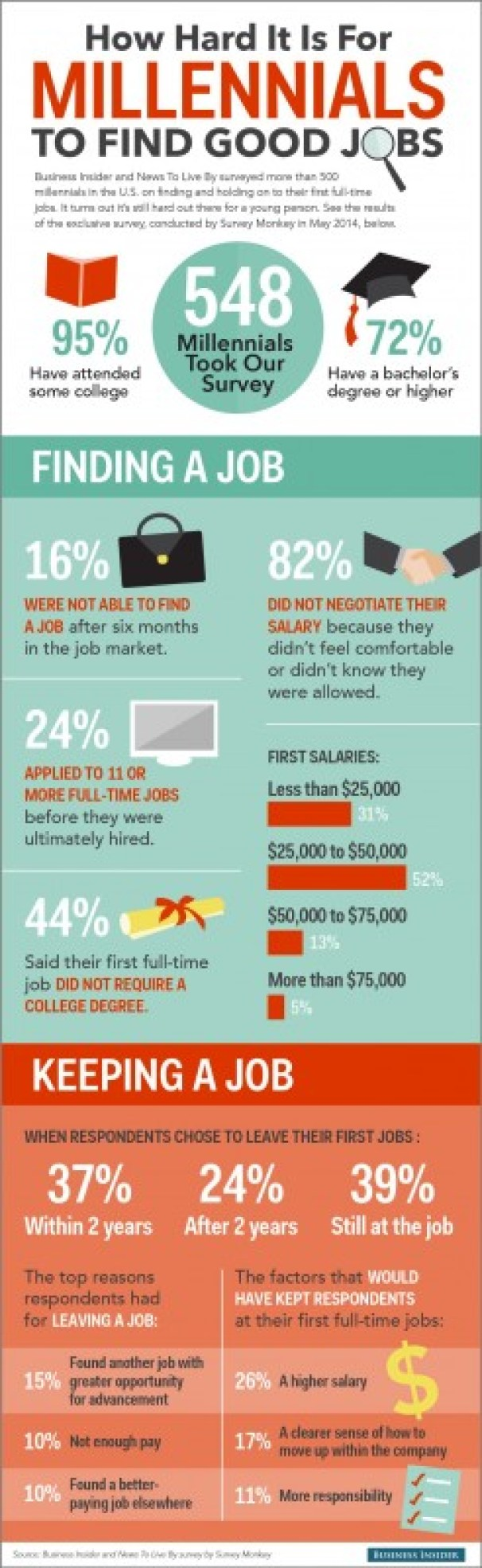 how hard it is for millennials to find good jobs infographic