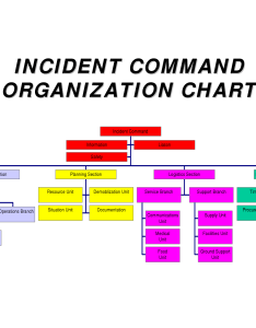 handy and colorful chart illustrating the ics also incident command system missouri communication rh missouricommunication wordpress