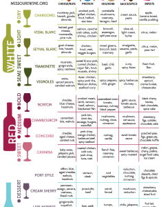 Missouri wines food pairing guide also grilling  smoking offers new wine opportunities mo rh missouriwine