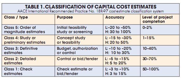 Classification of capital cost estimates