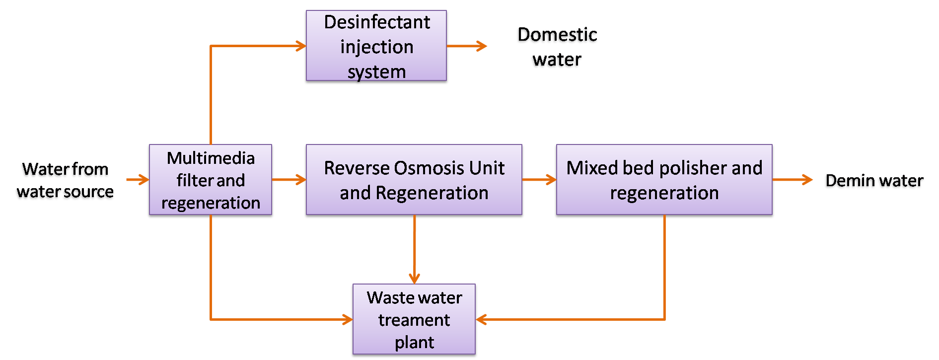 water treatment plant typical configuration and processes Basic Water Treatment Diagram  Simple Water Treatment Plant Schematic Water Treatment Filter Diagram Purification Diagram