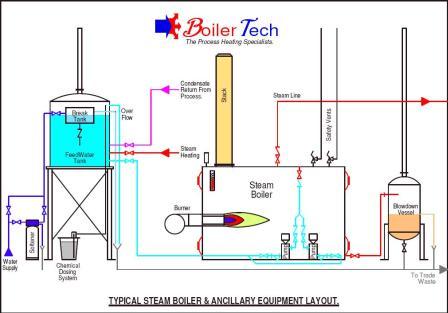 steam-boiler-system