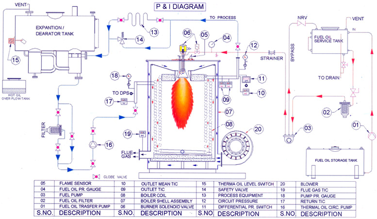 Selecting Thermal Oil Heater