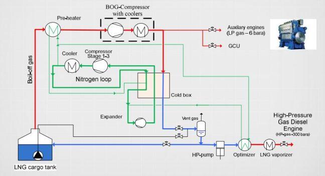 BOG reliquefaction (http://www.wartsila.com/docs/default-source/product-files/oil-gas-solutions/lng-solutions/presentation-o-ogi-ppt-df-2-stroke-gas-handling.pdf?sfvrsn=6)