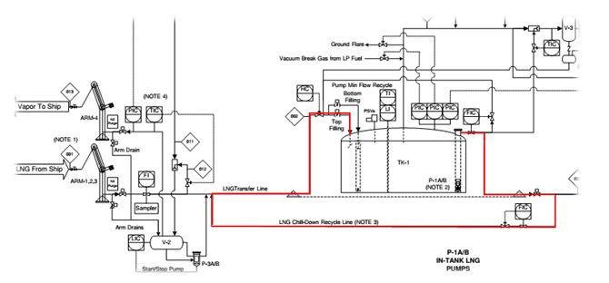 LNG Recirculation Requirement