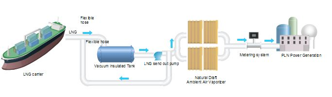 Typical Process Diagram Of Small Lng Refasification