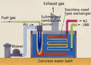 Submerged Combustion Vaporizer (http://www.spp.co.jp/netsu/eng/production/lng.html)