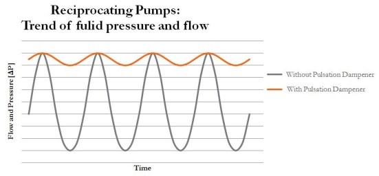 Reciprocating Pump P&ID Configuration