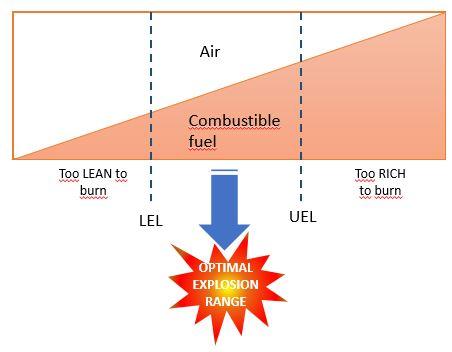 LEL vs UEL