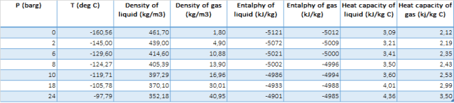 LNG Properties as Several Saturated Point