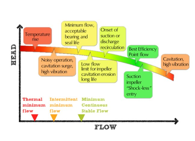 Pump Phenomena vs Flow