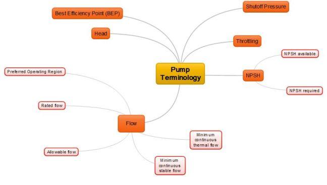 pump-terminology