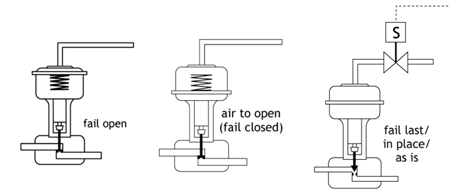 energy level diagram for nitrogen honda trx 300 wiring fail-safe position selection of control valve