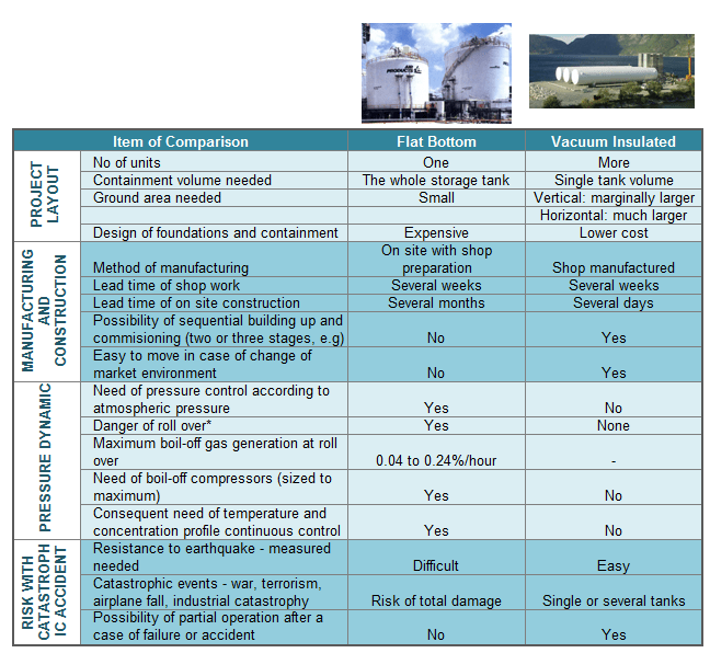 Comparison Of Lng Flat Bottom Tank And Vacuum Insulated Tank