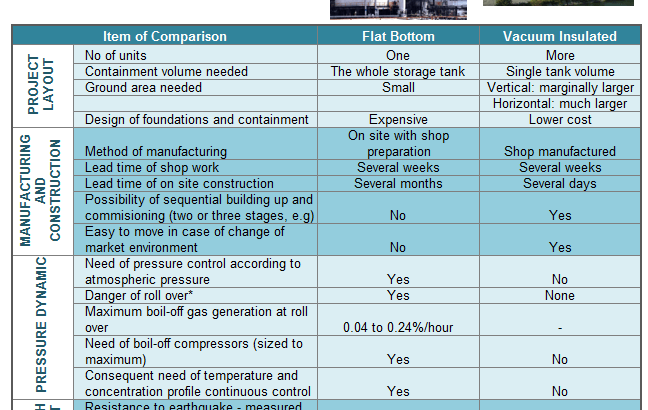 Economic of comparison vacuum insulated tank and flat bottom tank