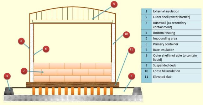 Schematic of LNG single containment flat bottom storage tank part 2 (EN 1473)