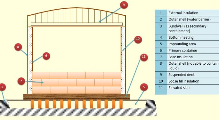 Schematic of LNG single containment flat bottom tank part 2 (EN 1473)