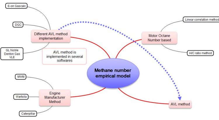 Methane number empirical models