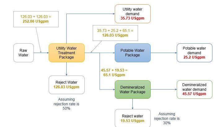 Water treatment plant balance