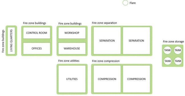 Example of fire zones in onshore facility (partitioned by units)