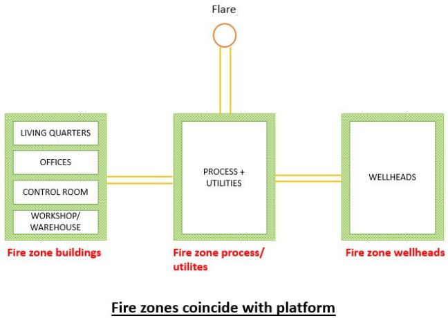 Example of fire zones in platform