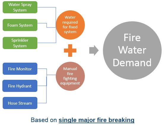 Fire Water Pump Capacity Calculation Part 1 Fire Zones Determination