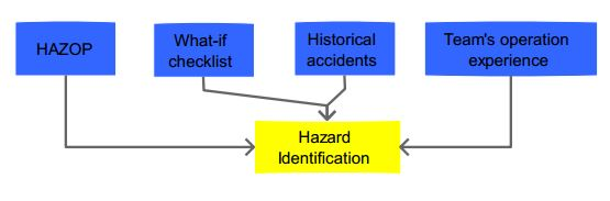 Hazard Identification as Part of Quantitative Risk Analysis Techniques