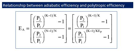 Relationship between adiabatic efficienct and polytropic efficiency