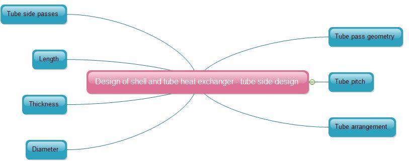 Design of shell and tube heat exchanger - tube design
