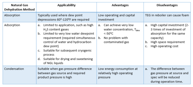 Comparison of natural gas dehydration methods