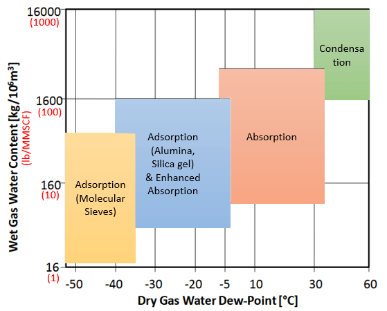 General selection chart of natural gas dehydration method