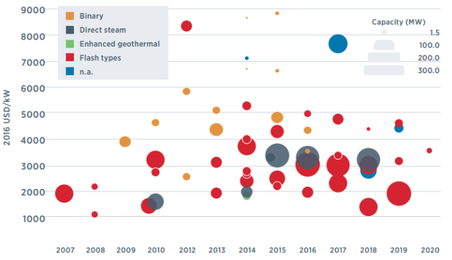 Geothermal project-level installed costs by technology 2007-2020