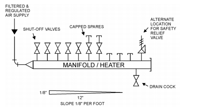 Recommended Configuration of Air Supply Header