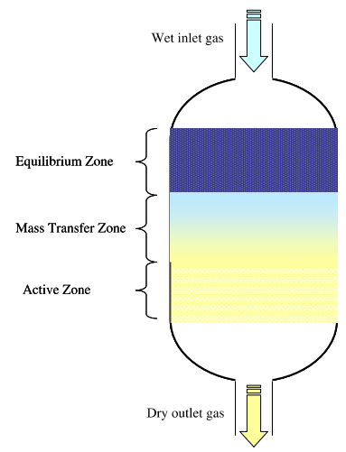 Three zones of adsorption