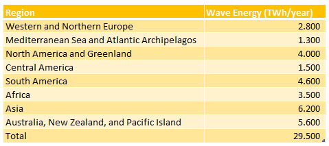 regional theoretical potential of wave energy