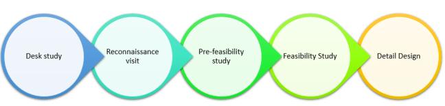 Development steps of minihydro power plants