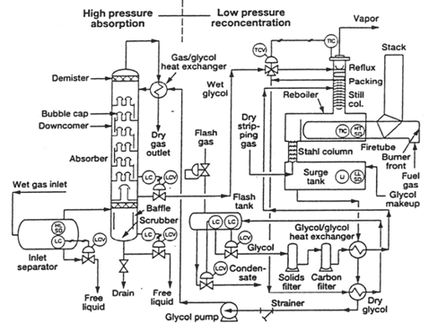 Typical schematic diagram of glycol dehydration unit