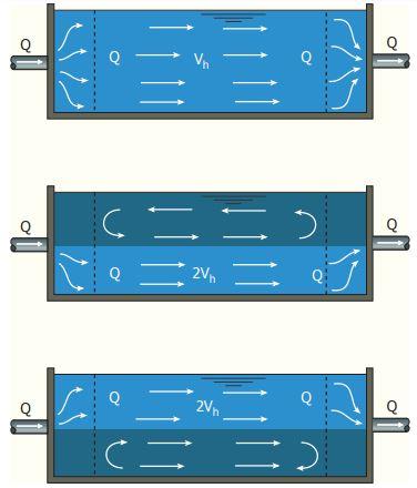 Disturbance by short-circuit flows