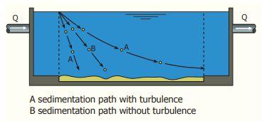Disturbance by turbulence