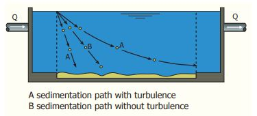Disturbance by turbulence