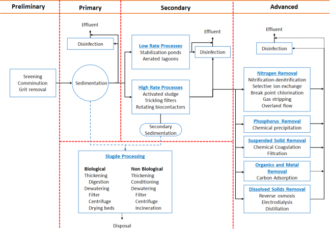 Generalized flow diagram for municipal wastewater treatment